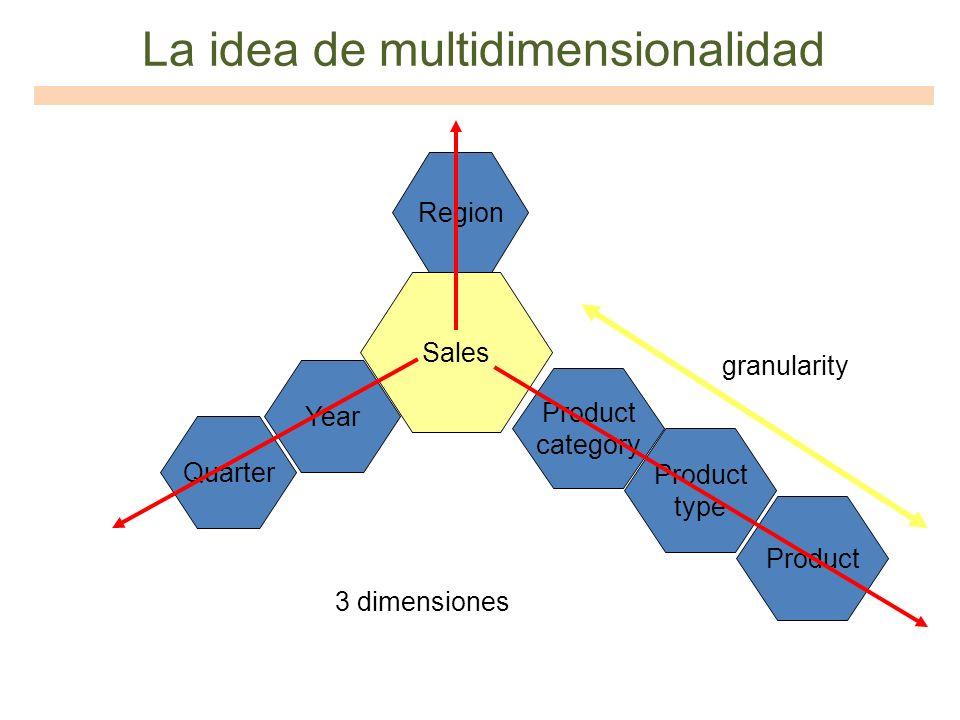 La idea de multidimensionalidad Sales Year Product type Region Product category Quarter Product 3 dimensiones granularity
