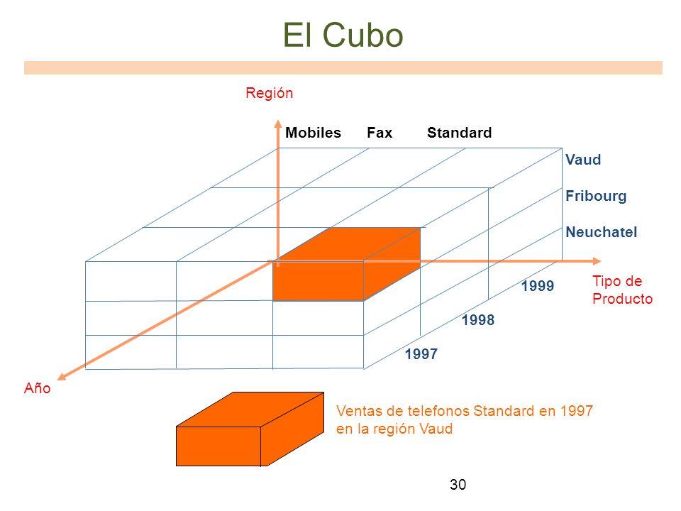 30 El Cubo 1999 1998 1997 Mobiles Fax Standard Vaud Fribourg Neuchatel Región Año Tipo de Producto Ventas de telefonos Standard en 1997 en la región V