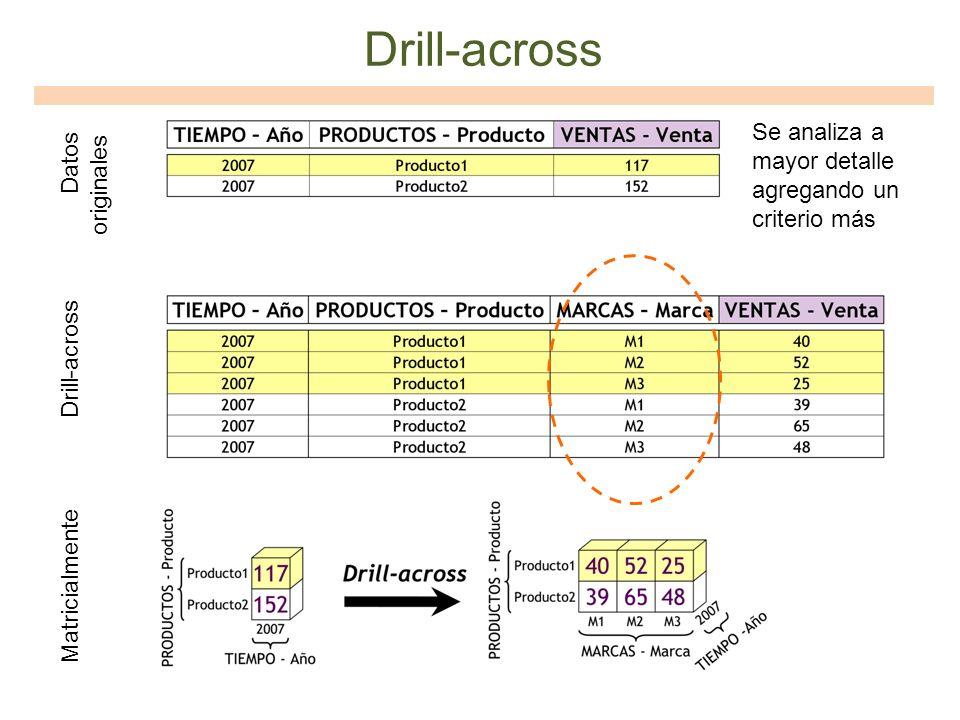 Drill-across Matricialmente Datos originales Se analiza a mayor detalle agregando un criterio más
