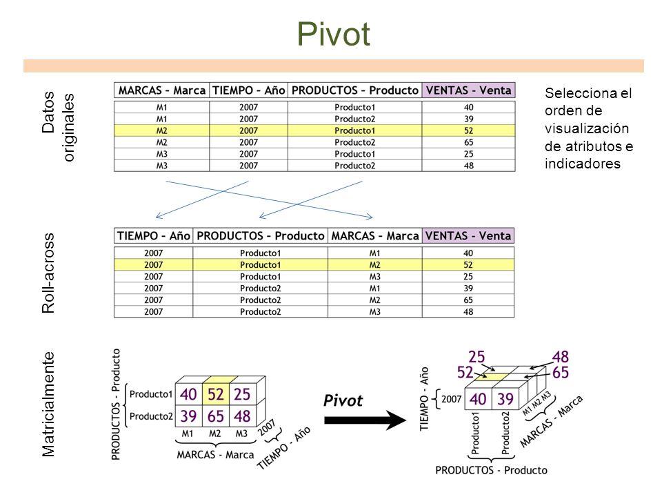 Pivot Selecciona el orden de visualización de atributos e indicadores Roll-across Matricialmente Datos originales