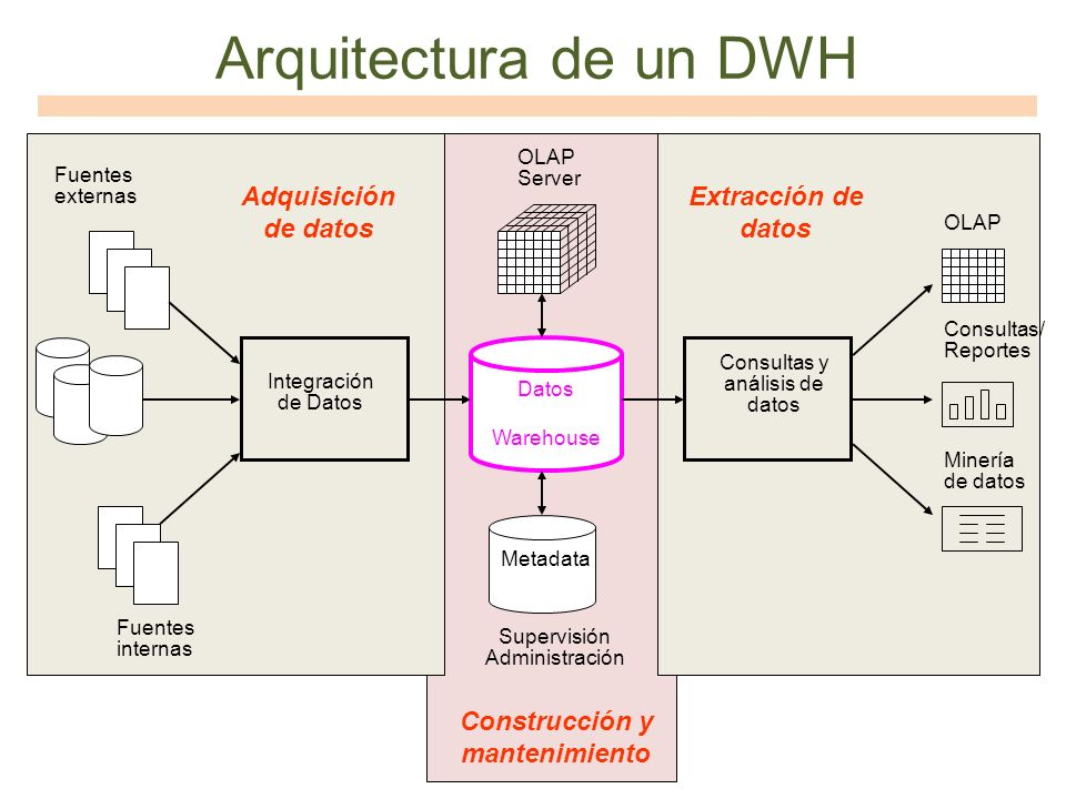 Arquitectura de un DWH Datos Warehouse Consultas y análisis de datos Fuentes externas Integración de Datos OLAP Server OLAP Consultas/ Reportes Minerí