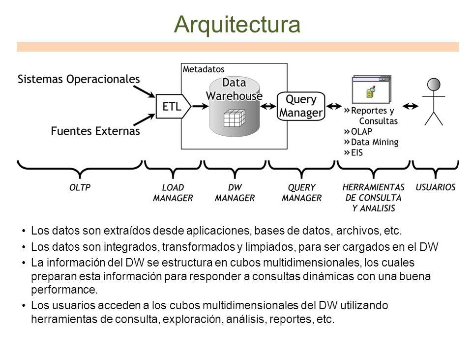 Arquitectura Los datos son extraídos desde aplicaciones, bases de datos, archivos, etc. Los datos son integrados, transformados y limpiados, para ser