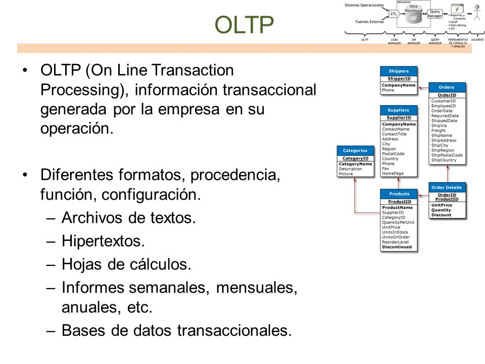 OLTP OLTP (On Line Transaction Processing), información transaccional generada por la empresa en su operación. Diferentes formatos, procedencia, funci