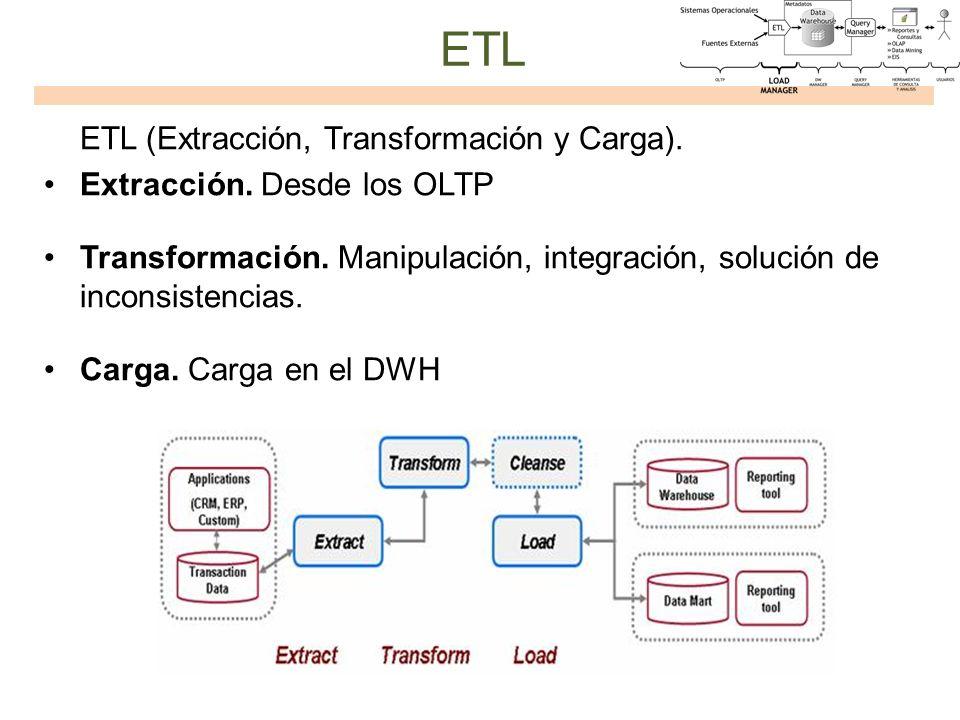 ETL ETL (Extracción, Transformación y Carga). Extracción. Desde los OLTP Transformación. Manipulación, integración, solución de inconsistencias. Carga