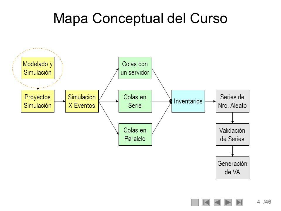 4/46 Mapa Conceptual del Curso Modelado y Simulación Simulación X Eventos Proyectos Simulación Colas en Serie Colas con un servidor Colas en Paralelo