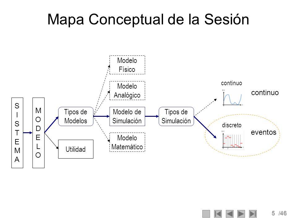 5/46 Mapa Conceptual de la Sesión Utilidad Modelo de Simulación SISTEMASISTEMA MODELOMODELO Modelo Analógico Tipos de Modelos Tipos de Simulación Mode