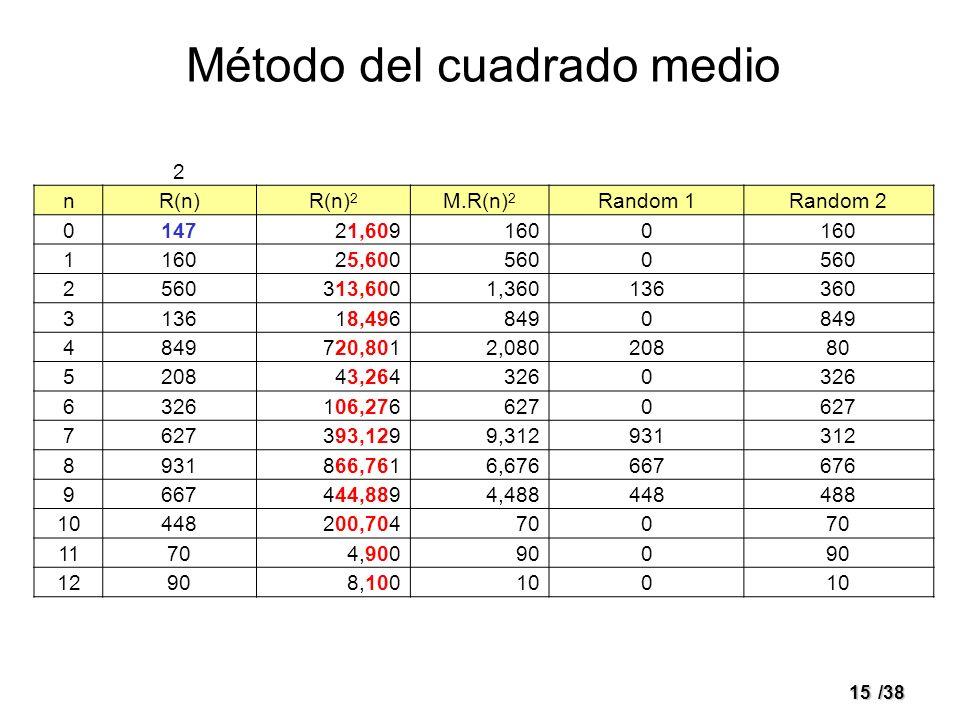 15/38 Método del cuadrado medio 2 nR(n)R(n) 2 M.R(n) 2 Random 1Random 2 014721,6091600 1 25,6005600 2 313,6001,360136360 313618,4968490 4 720,8012,080