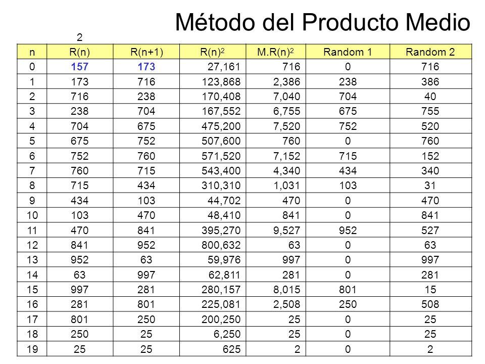 Método del Producto Medio 2 nR(n)R(n+1)R(n) 2 M.R(n) 2 Random 1Random 2 015717327,1617160 1173716123,8682,386238386 2716238170,4087,04070440 323870416
