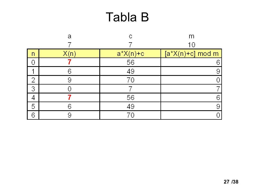 27/38 Tabla B