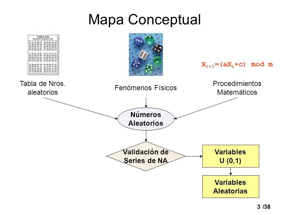 3/38 Mapa Conceptual Fenómenos Físicos Procedimientos Matemáticos Números Aleatorios Validación de Series de NA Variables U (0,1) Variables Aleatorias