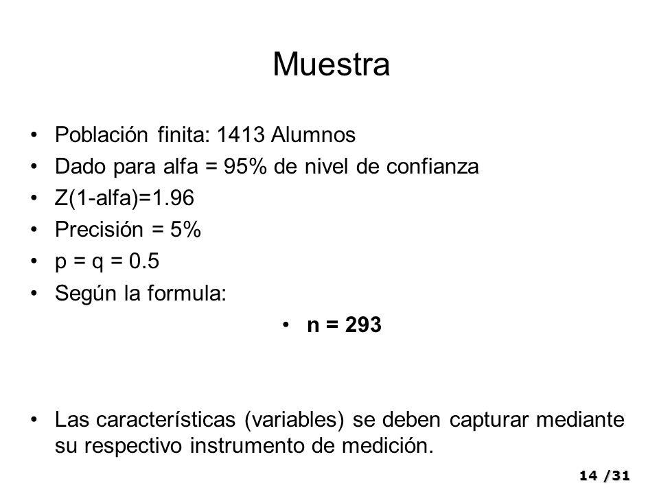 14/31 Muestra Población finita: 1413 Alumnos Dado para alfa = 95% de nivel de confianza Z(1-alfa)=1.96 Precisión = 5% p = q = 0.5 Según la formula: n