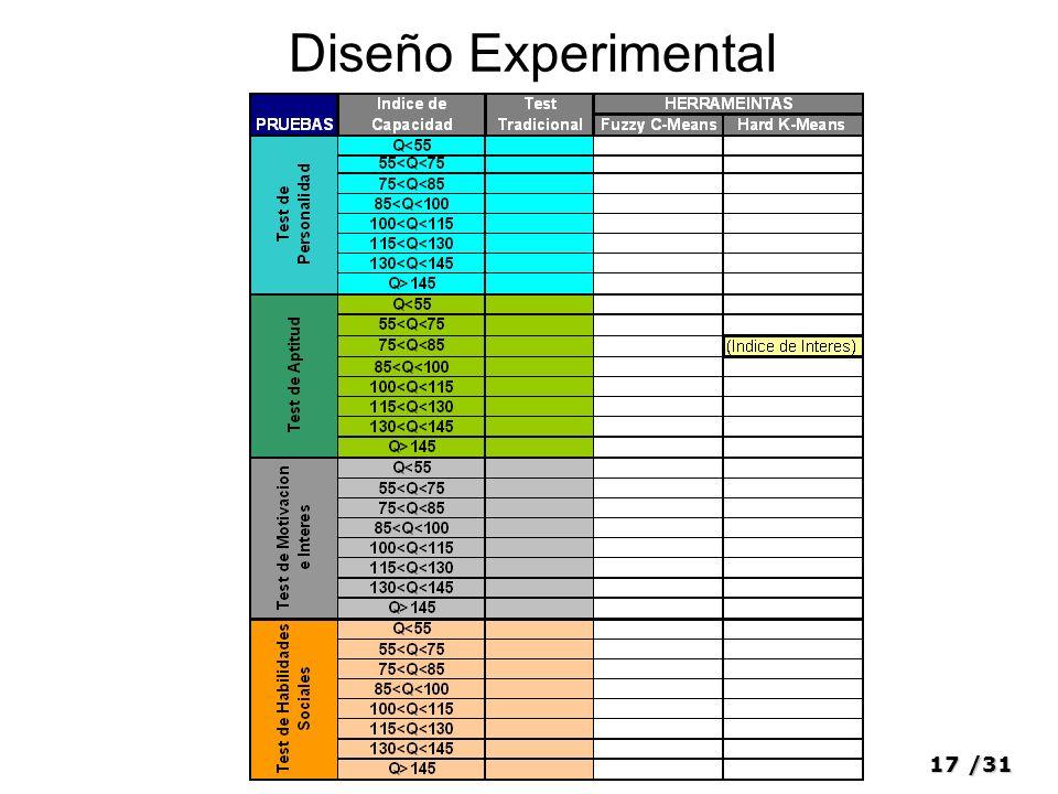 17/31 Diseño Experimental