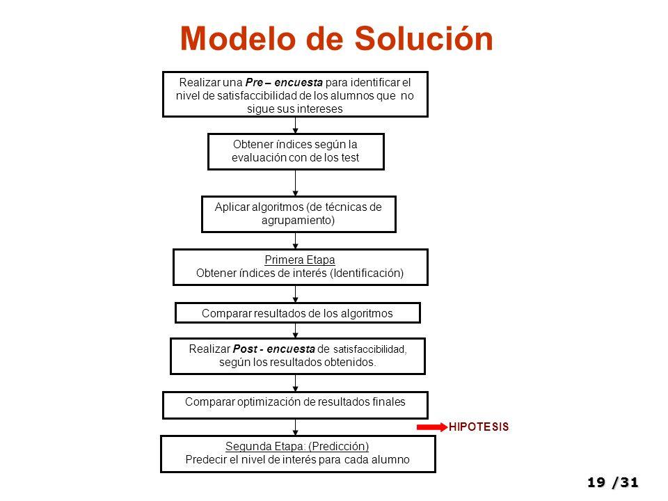 19/31 Modelo de Solución Realizar una Pre – encuesta para identificar el nivel de satisfaccibilidad de los alumnos que no sigue sus intereses Obtener
