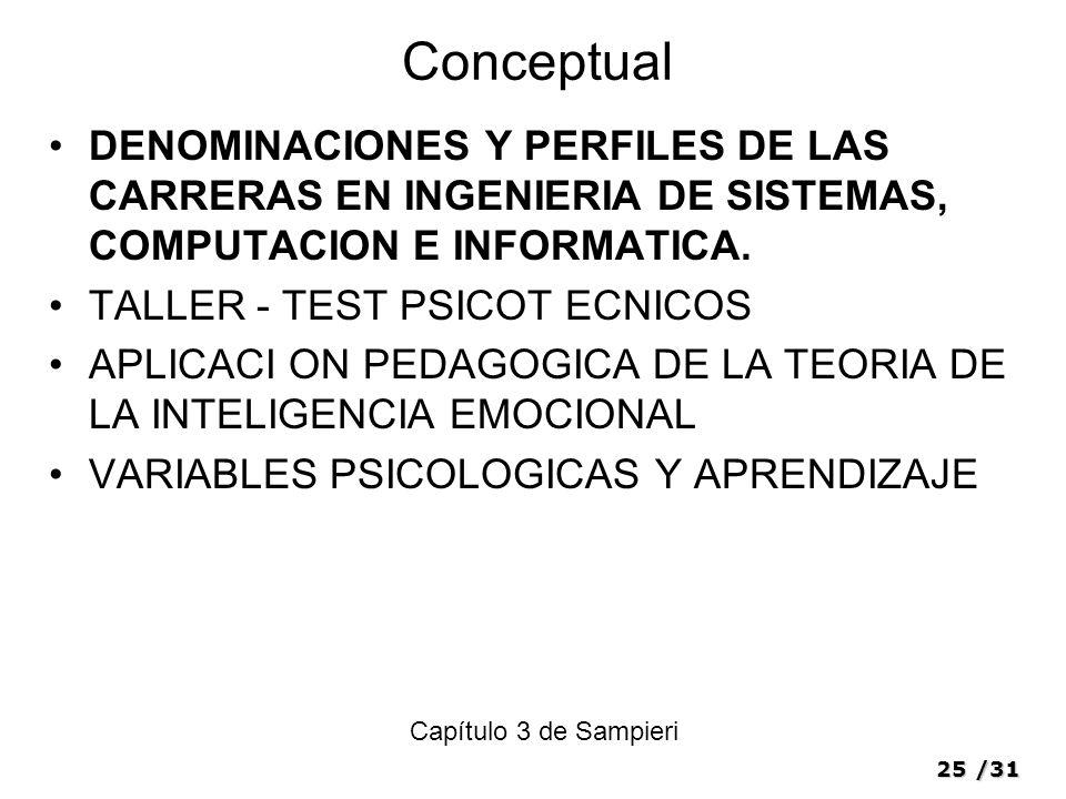 25/31 Conceptual DENOMINACIONES Y PERFILES DE LAS CARRERAS EN INGENIERIA DE SISTEMAS, COMPUTACION E INFORMATICA. TALLER - TEST PSICOT ECNICOS APLICACI