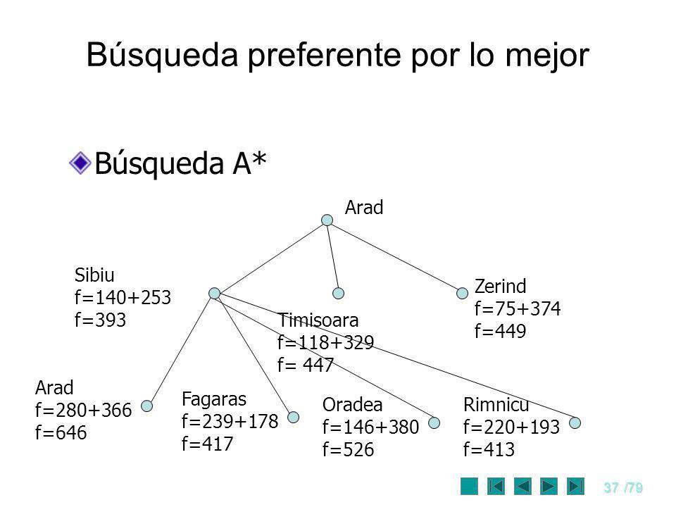 37/79 Búsqueda preferente por lo mejor Búsqueda A* Arad Timisoara f=118+329 f= 447 Zerind f=75+374 f=449 Arad f=280+366 f=646 Sibiu f=140+253 f=393 Fa
