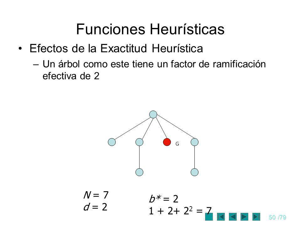 50/79 Funciones Heurísticas Efectos de la Exactitud Heurística –Un árbol como este tiene un factor de ramificación efectiva de 2 G N = 7 d = 2 b* = 2