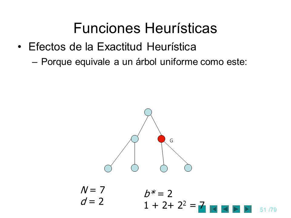 51/79 Funciones Heurísticas Efectos de la Exactitud Heurística –Porque equivale a un árbol uniforme como este: G N = 7 d = 2 b* = 2 1 + 2+ 2 2 = 7