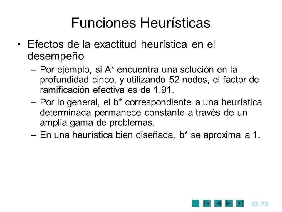52/79 Funciones Heurísticas Efectos de la exactitud heurística en el desempeño –Por ejemplo, si A* encuentra una solución en la profundidad cinco, y u