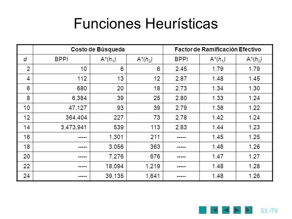 53/79 Funciones Heurísticas Costo de BúsquedaFactor de Ramificación Efectivo dBPPIA*(h 1 )A*(h 2 )BPPIA*(h 1 )A*(h 2 ) 210662.451.79 411213122.871.481