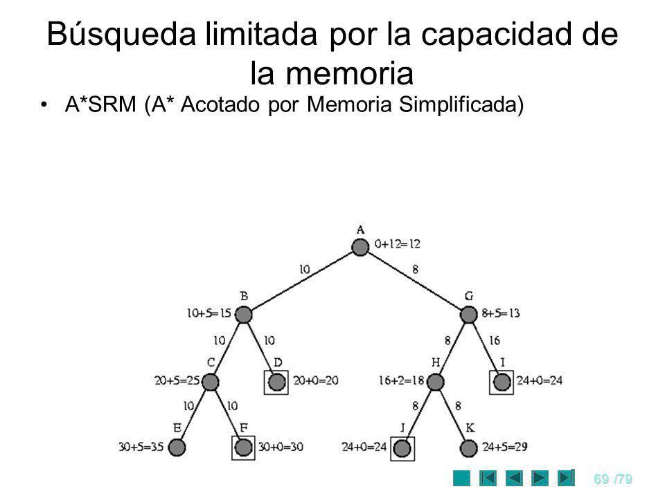 69/79 A*SRM (A* Acotado por Memoria Simplificada) Búsqueda limitada por la capacidad de la memoria