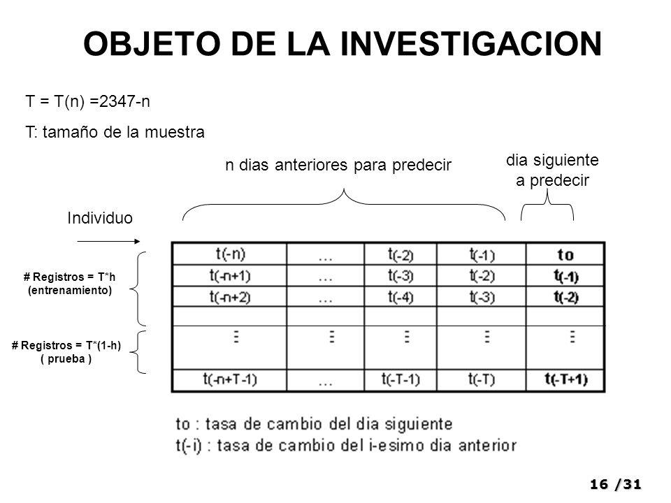 16/31 OBJETO DE LA INVESTIGACION Individuo # Registros = T*h (entrenamiento) # Registros = T*(1-h) ( prueba ) T = T(n) =2347-n T: tamaño de la muestra n dias anteriores para predecir dia siguiente a predecir