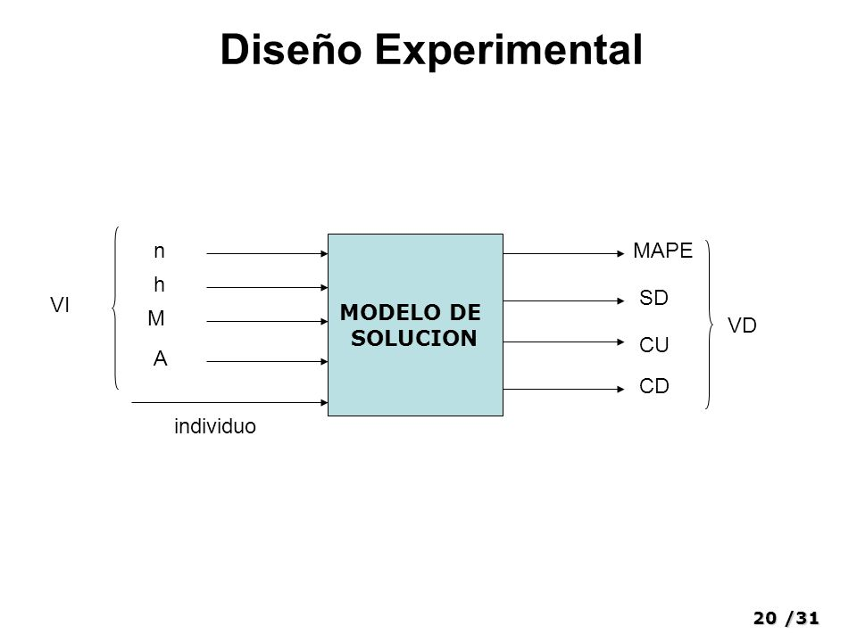 20/31 Diseño Experimental MODELO DE SOLUCION n h individuo M A VI MAPE SD CU CD VD