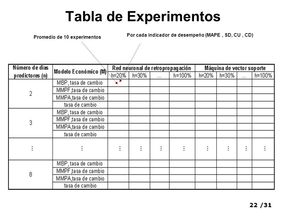 22/31 Tabla de Experimentos Promedio de 10 experimentos Por cada indicador de desempeño (MAPE, SD, CU, CD)