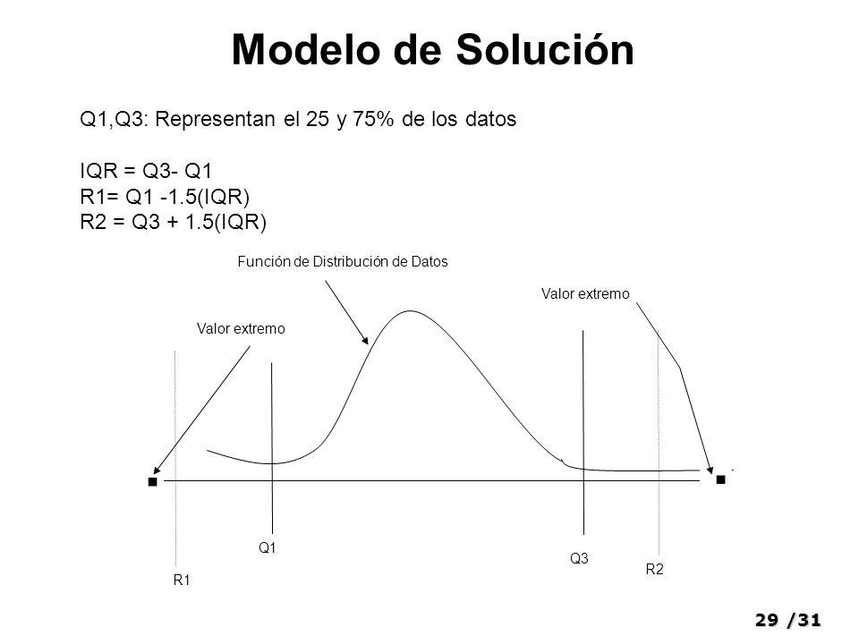 29/31 Modelo de Solución R1 Función de Distribución de Datos Q1 Q3 R2.