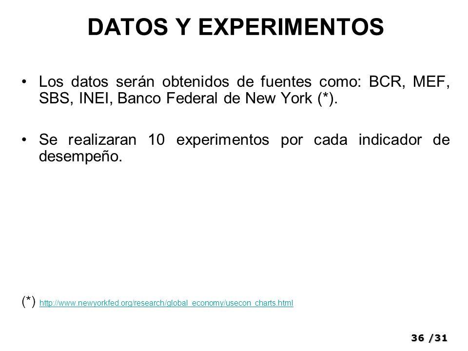 36/31 DATOS Y EXPERIMENTOS Los datos serán obtenidos de fuentes como: BCR, MEF, SBS, INEI, Banco Federal de New York (*).