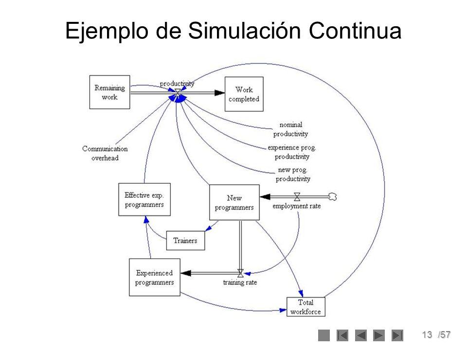 13/57 Ejemplo de Simulación Continua