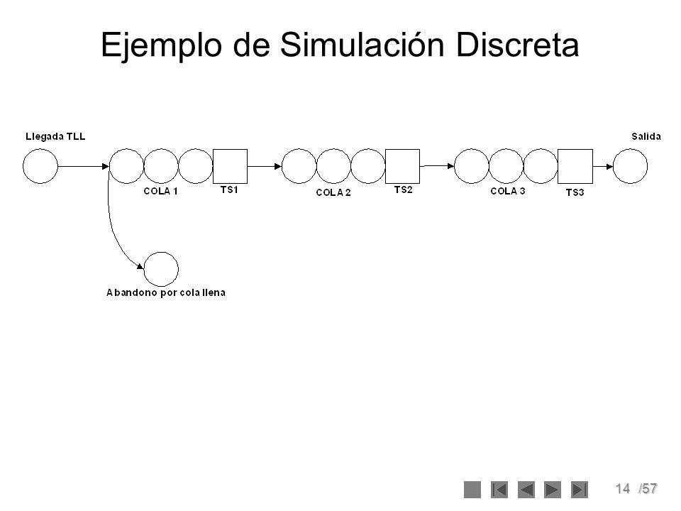 14/57 Ejemplo de Simulación Discreta