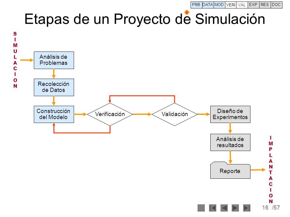 16/57 Etapas de un Proyecto de Simulación Análisis de Problemas Recolección de Datos Construcción del Modelo Diseño de Experimentos Análisis de result