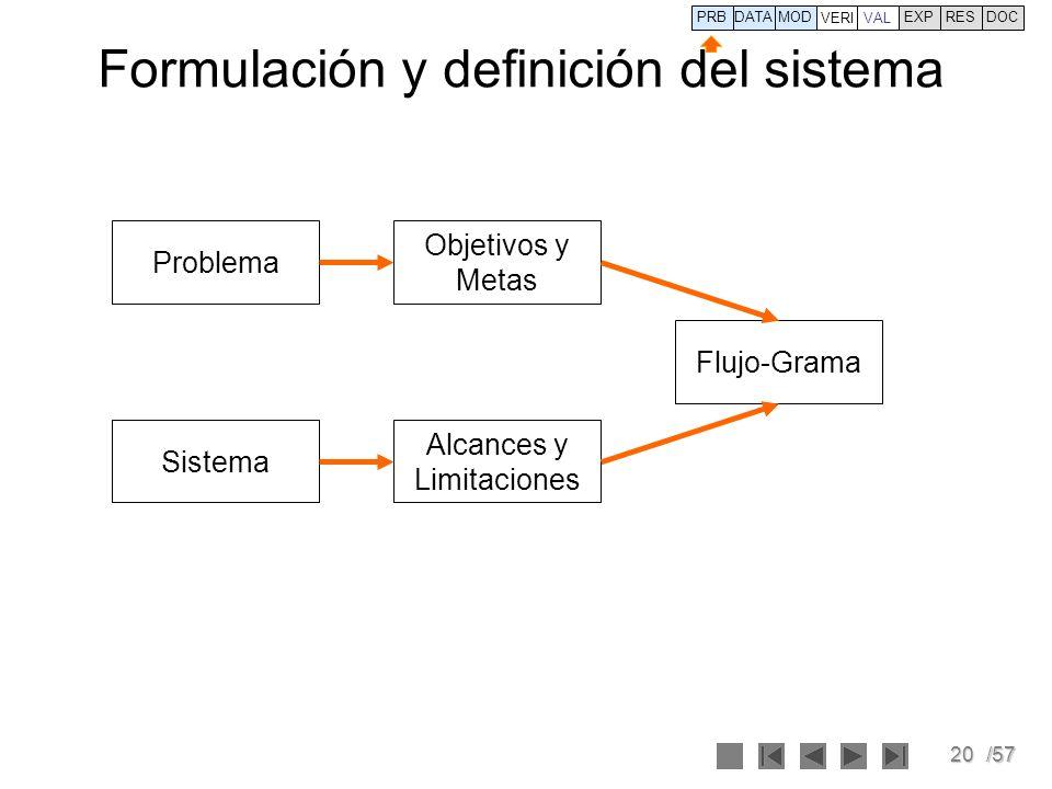 20/57 Formulación y definición del sistema Problema Objetivos y Metas Sistema Alcances y Limitaciones Flujo-Grama PRBDATA VERI MOD VAL EXPRESDOC