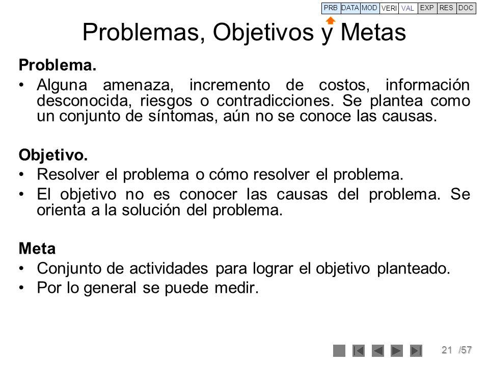 21/57 Problemas, Objetivos y Metas Problema. Alguna amenaza, incremento de costos, información desconocida, riesgos o contradicciones. Se plantea como