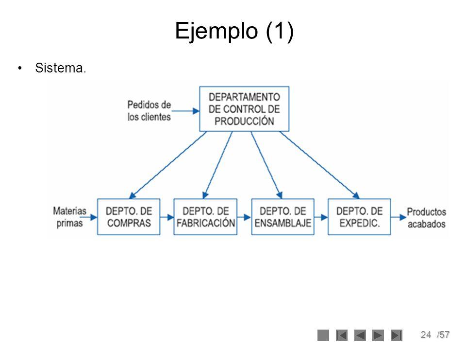 24/57 Ejemplo (1) Sistema.