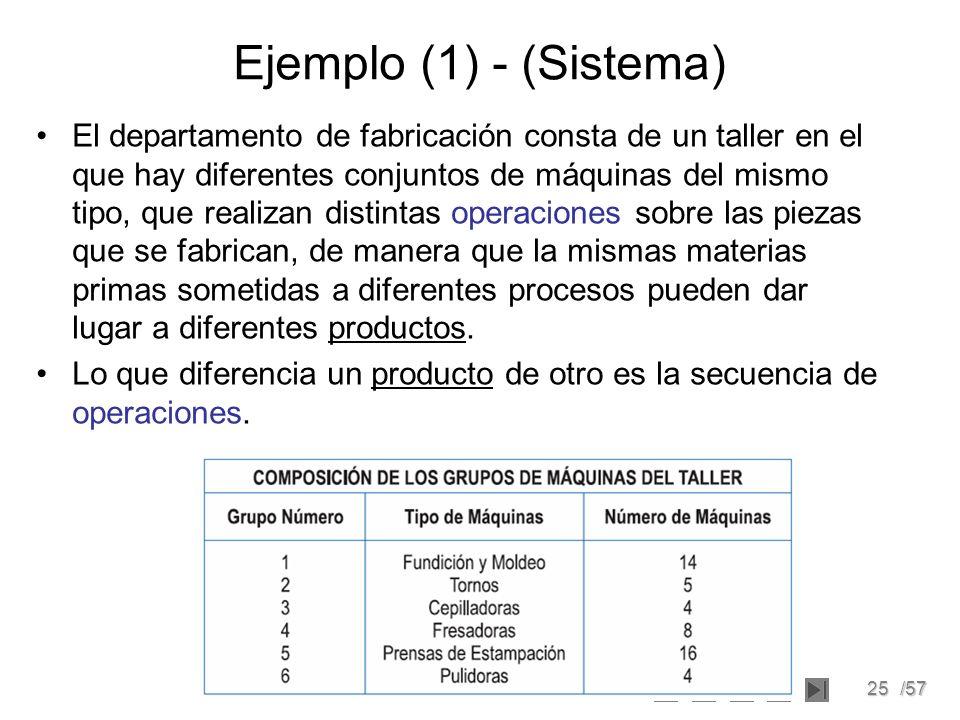 25/57 Ejemplo (1) - (Sistema) El departamento de fabricación consta de un taller en el que hay diferentes conjuntos de máquinas del mismo tipo, que re