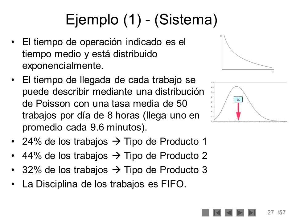 27/57 Ejemplo (1) - (Sistema) El tiempo de operación indicado es el tiempo medio y está distribuido exponencialmente. El tiempo de llegada de cada tra