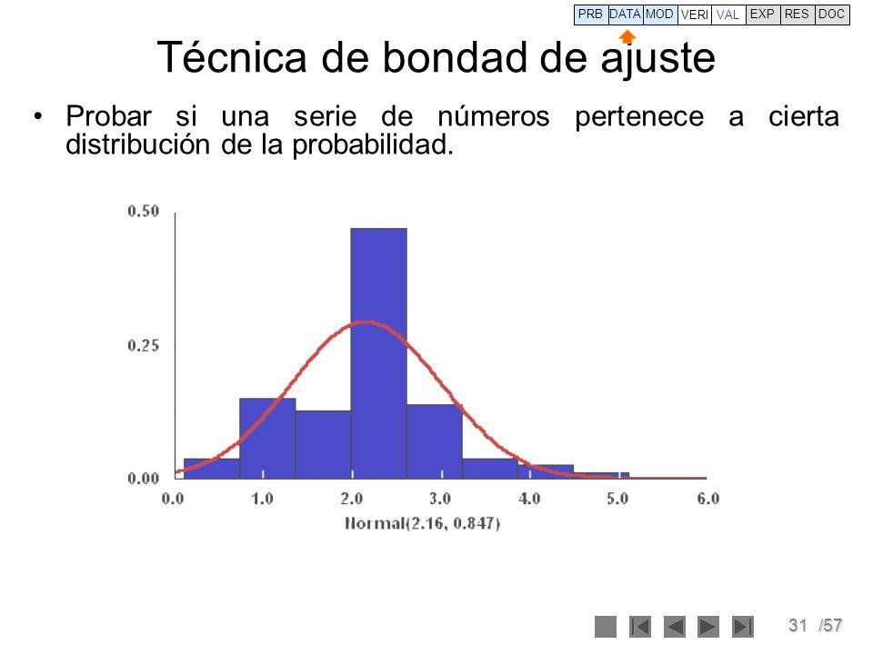 31/57 Técnica de bondad de ajuste Probar si una serie de números pertenece a cierta distribución de la probabilidad. PRBDATA VERI MOD VAL EXPRESDOC