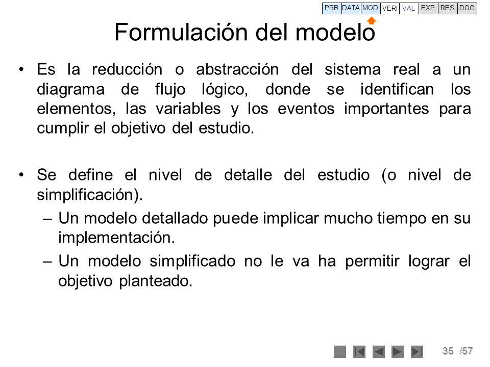35/57 Formulación del modelo Es la reducción o abstracción del sistema real a un diagrama de flujo lógico, donde se identifican los elementos, las var