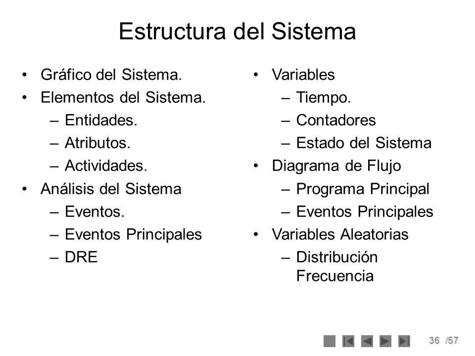 36/57 Estructura del Sistema Gráfico del Sistema. Elementos del Sistema. –Entidades. –Atributos. –Actividades. Análisis del Sistema –Eventos. –Eventos