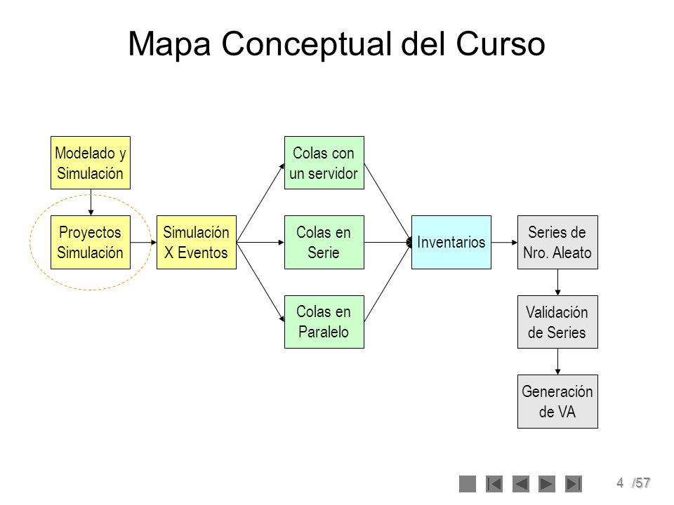 4/57 Mapa Conceptual del Curso Modelado y Simulación Simulación X Eventos Proyectos Simulación Colas en Serie Colas con un servidor Colas en Paralelo