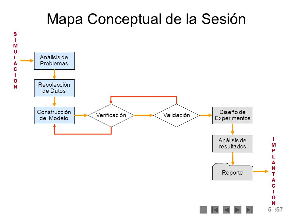 5/57 Mapa Conceptual de la Sesión Análisis de Problemas Recolección de Datos Construcción del Modelo Diseño de Experimentos Análisis de resultados Val