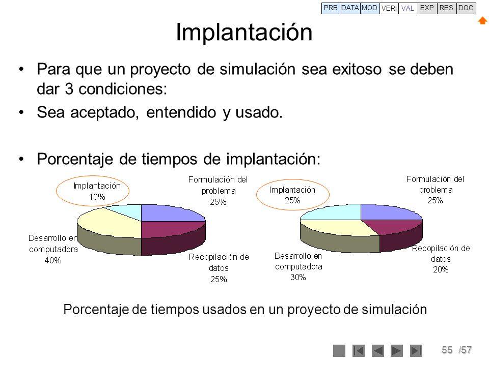 55/57 Implantación Para que un proyecto de simulación sea exitoso se deben dar 3 condiciones: Sea aceptado, entendido y usado. Porcentaje de tiempos d