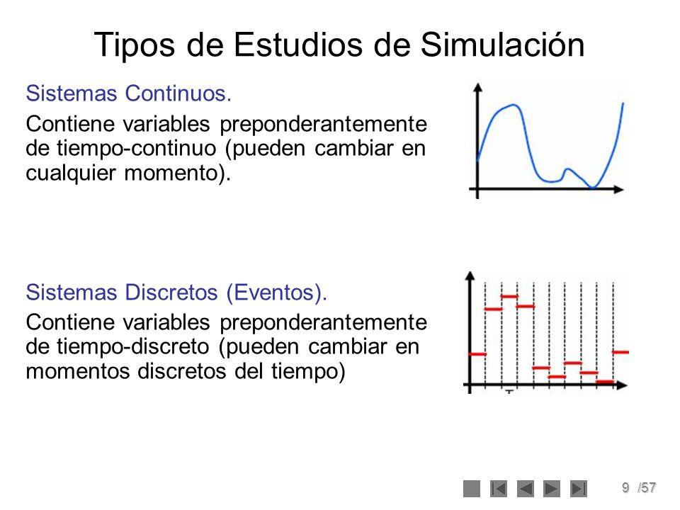 9/57 Tipos de Estudios de Simulación Sistemas Continuos. Contiene variables preponderantemente de tiempo-continuo (pueden cambiar en cualquier momento