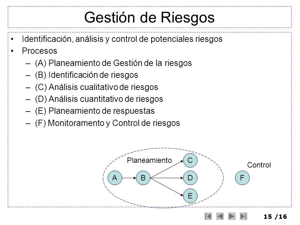 15/16 Gestión de Riesgos Identificación, análisis y control de potenciales riesgos Procesos –(A) Planeamiento de Gestión de la riesgos –(B) Identifica