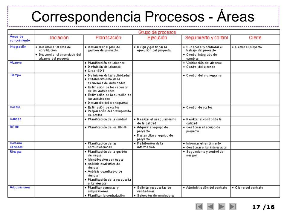 17/16 Correspondencia Procesos - Áreas