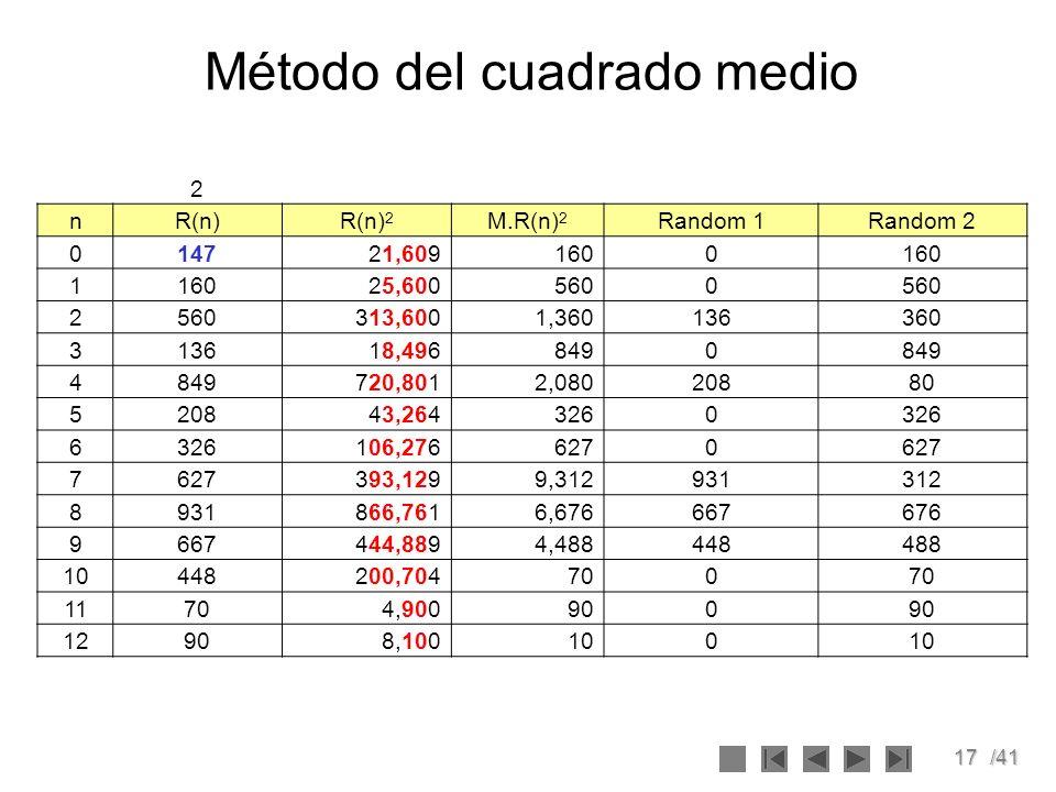 17/41 Método del cuadrado medio 2 nR(n)R(n) 2 M.R(n) 2 Random 1Random 2 014721,6091600 1 25,6005600 2 313,6001,360136360 313618,4968490 4 720,8012,080