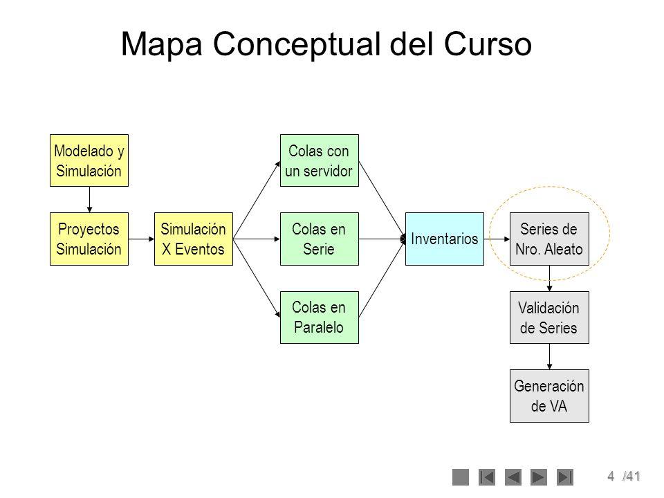 4/41 Mapa Conceptual del Curso Modelado y Simulación Simulación X Eventos Proyectos Simulación Colas en Serie Colas con un servidor Colas en Paralelo