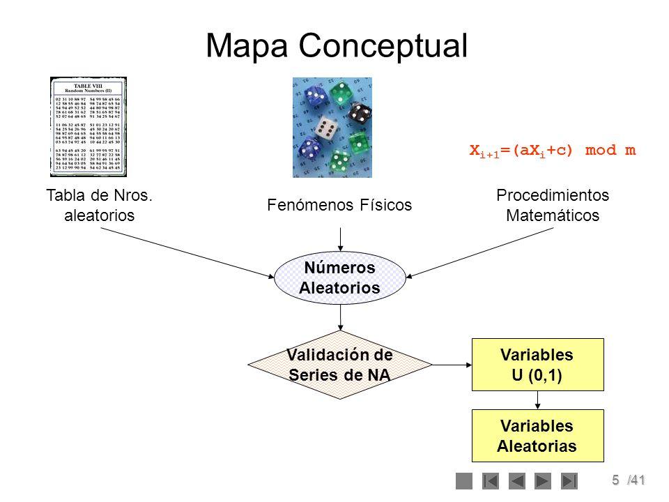 5/41 Mapa Conceptual Fenómenos Físicos Procedimientos Matemáticos Números Aleatorios Validación de Series de NA Variables U (0,1) Variables Aleatorias