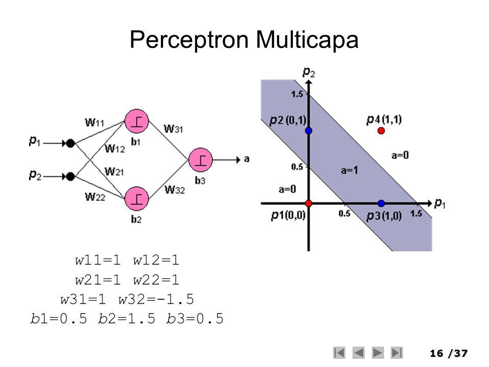 16/37 Perceptron Multicapa w11=1 w12=1 w21=1 w22=1 w31=1 w32=-1.5 b1=0.5 b2=1.5 b3=0.5